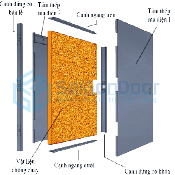 Cắt lớp cấu tạo cửa thép chống cháy 90 phút