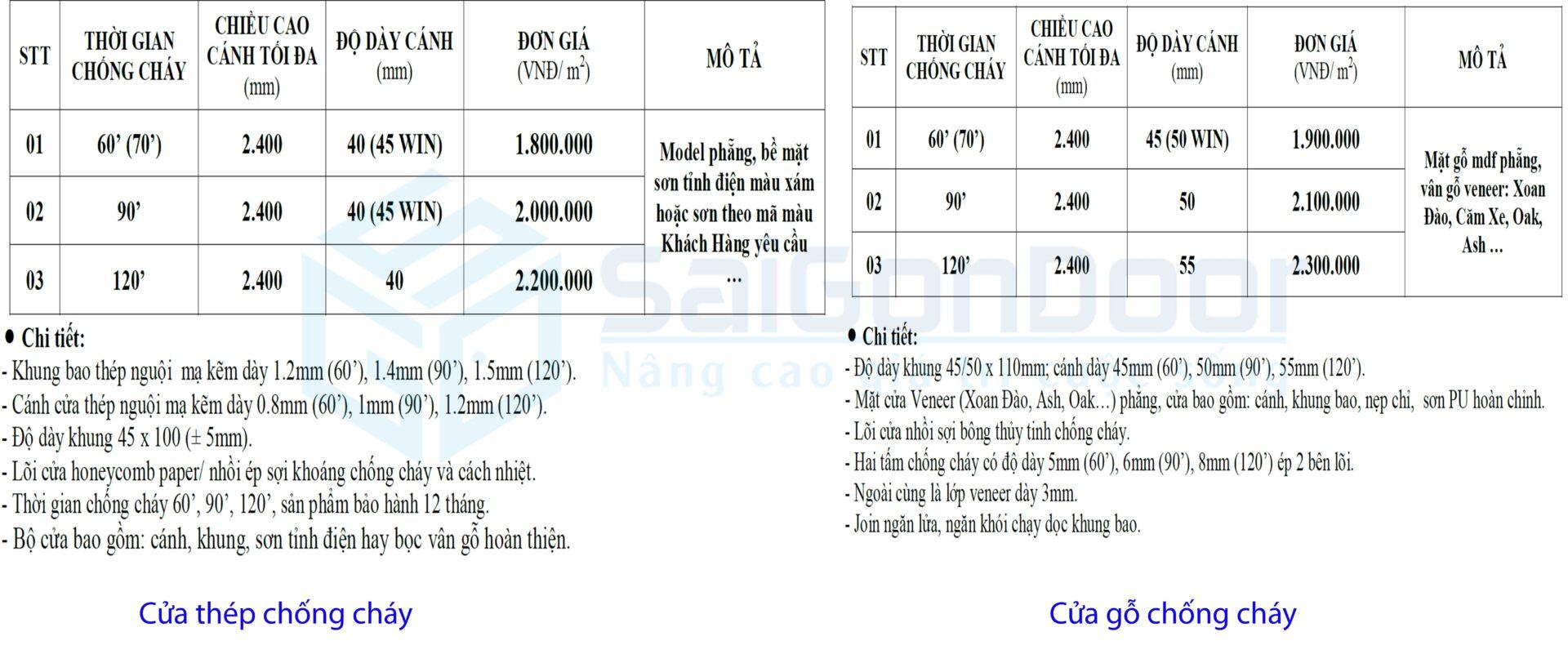 Bảng giá của chống cháy cao cấp ngăn cháy theo thời gian chống cháy